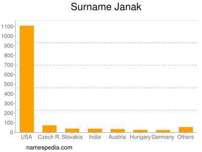 Surname Janak