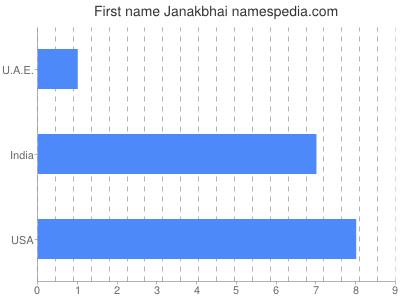 Given name Janakbhai