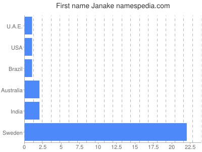 Given name Janake