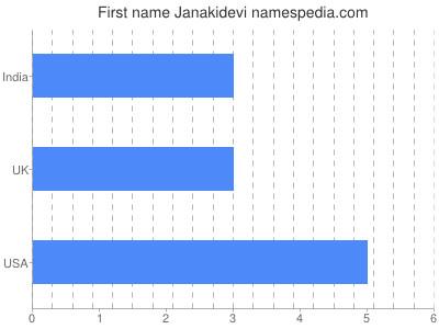Given name Janakidevi