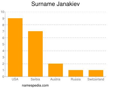 Surname Janakiev