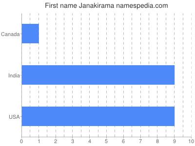 Given name Janakirama