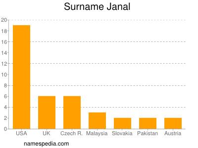 Surname Janal