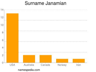 Surname Janamian