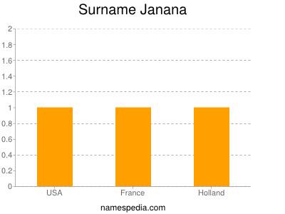 Surname Janana