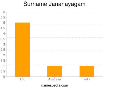 Surname Jananayagam