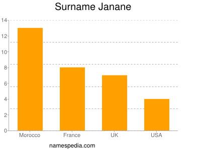 Surname Janane