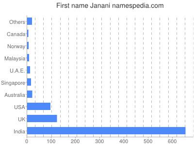 Given name Janani