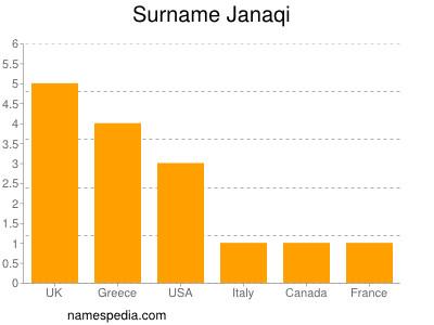 Surname Janaqi
