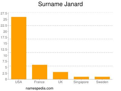 Surname Janard
