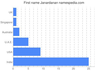 Given name Janardanan