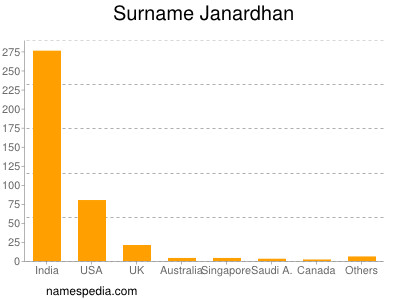 Surname Janardhan