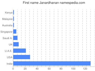 Given name Janardhanan