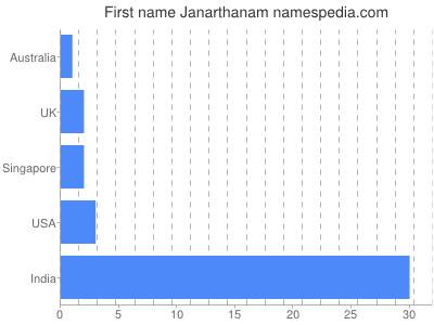Given name Janarthanam