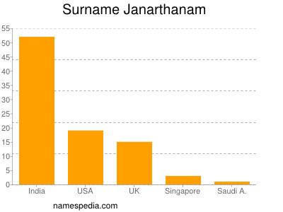 Surname Janarthanam