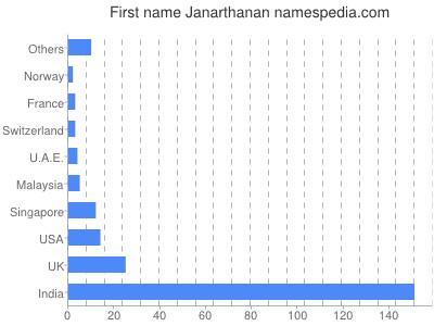 Given name Janarthanan