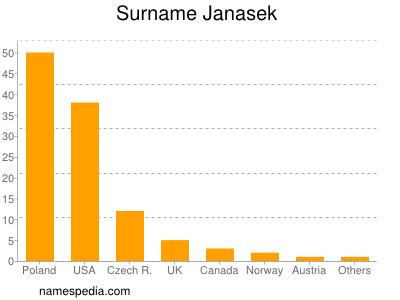 Surname Janasek