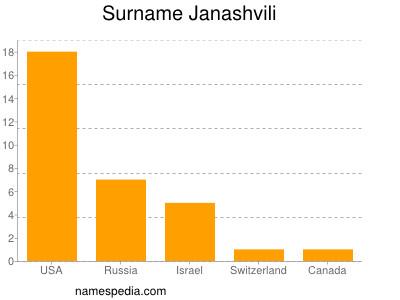 Surname Janashvili
