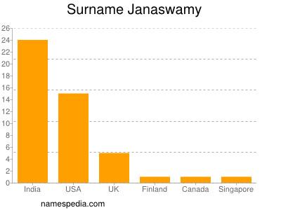 Surname Janaswamy