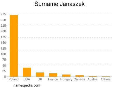Surname Janaszek