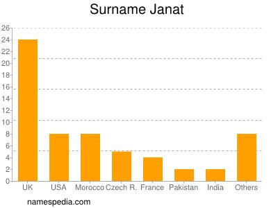 Surname Janat