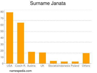 Surname Janata