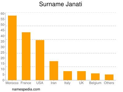 Surname Janati