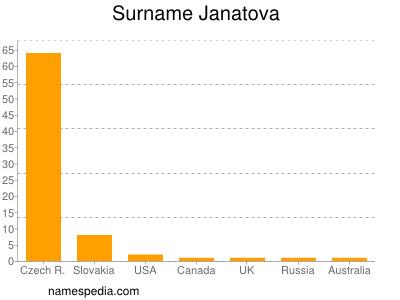 Surname Janatova