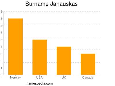 Surname Janauskas