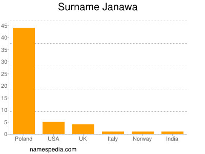 Surname Janawa