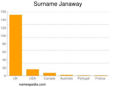 Surname Janaway
