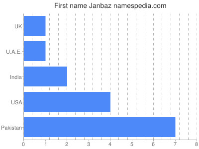 Given name Janbaz