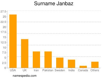 Surname Janbaz