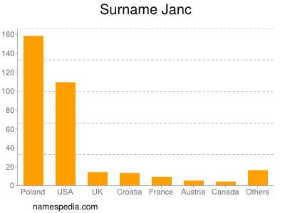 Surname Janc