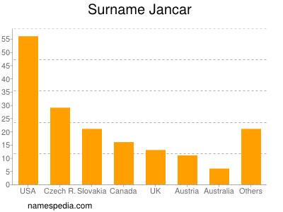 Surname Jancar