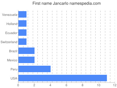 Given name Jancarlo