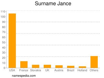 Surname Jance