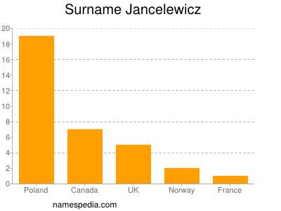 Surname Jancelewicz