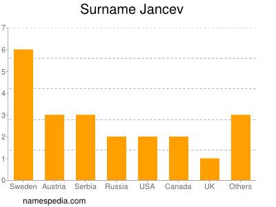 Surname Jancev