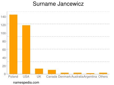 Surname Jancewicz