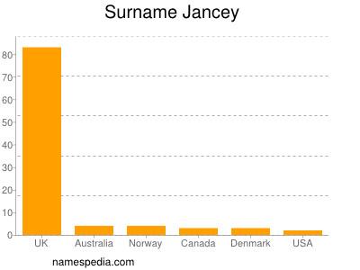 Surname Jancey