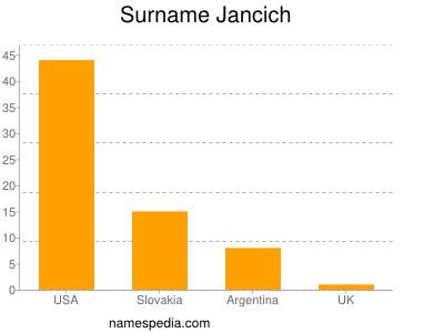 Surname Jancich