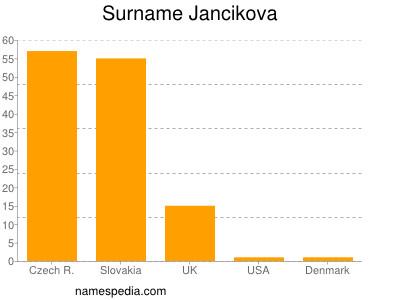 Surname Jancikova