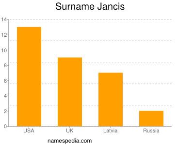 Surname Jancis