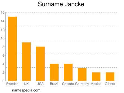 Surname Jancke