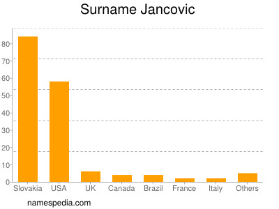 Surname Jancovic