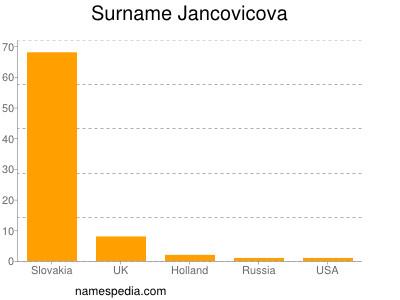 Surname Jancovicova