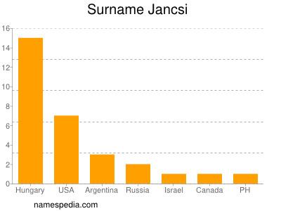 Surname Jancsi