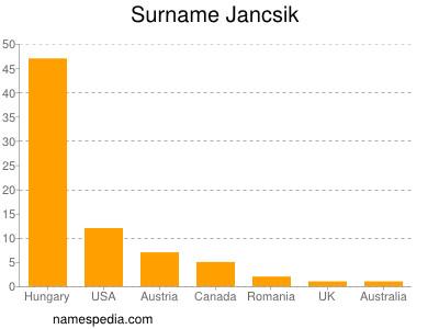 Surname Jancsik