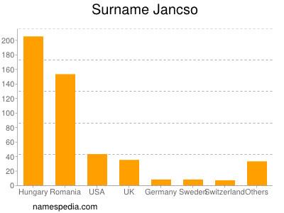Surname Jancso